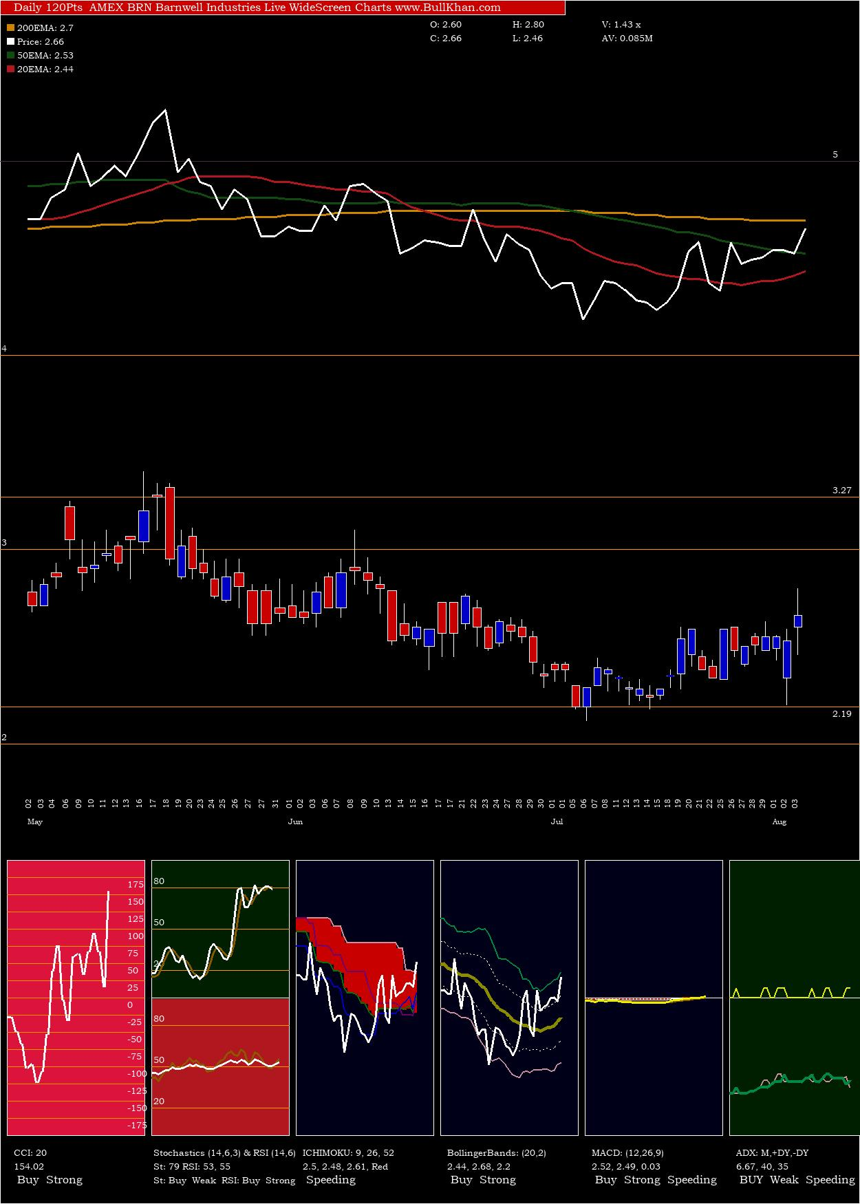 Barnwell Industries charts and indicators