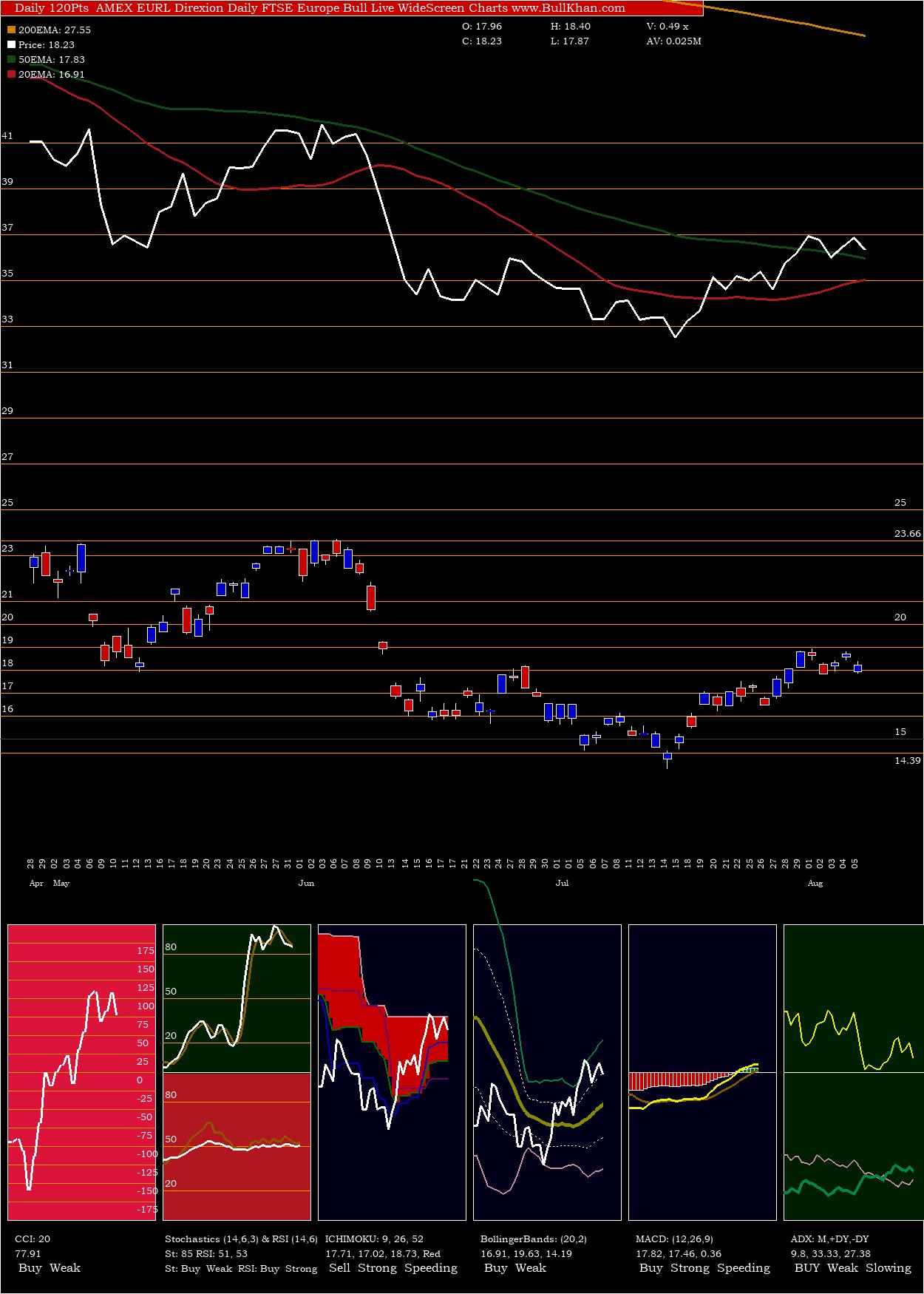 Direxion Daily FTSE Europe Bull charts and indicators