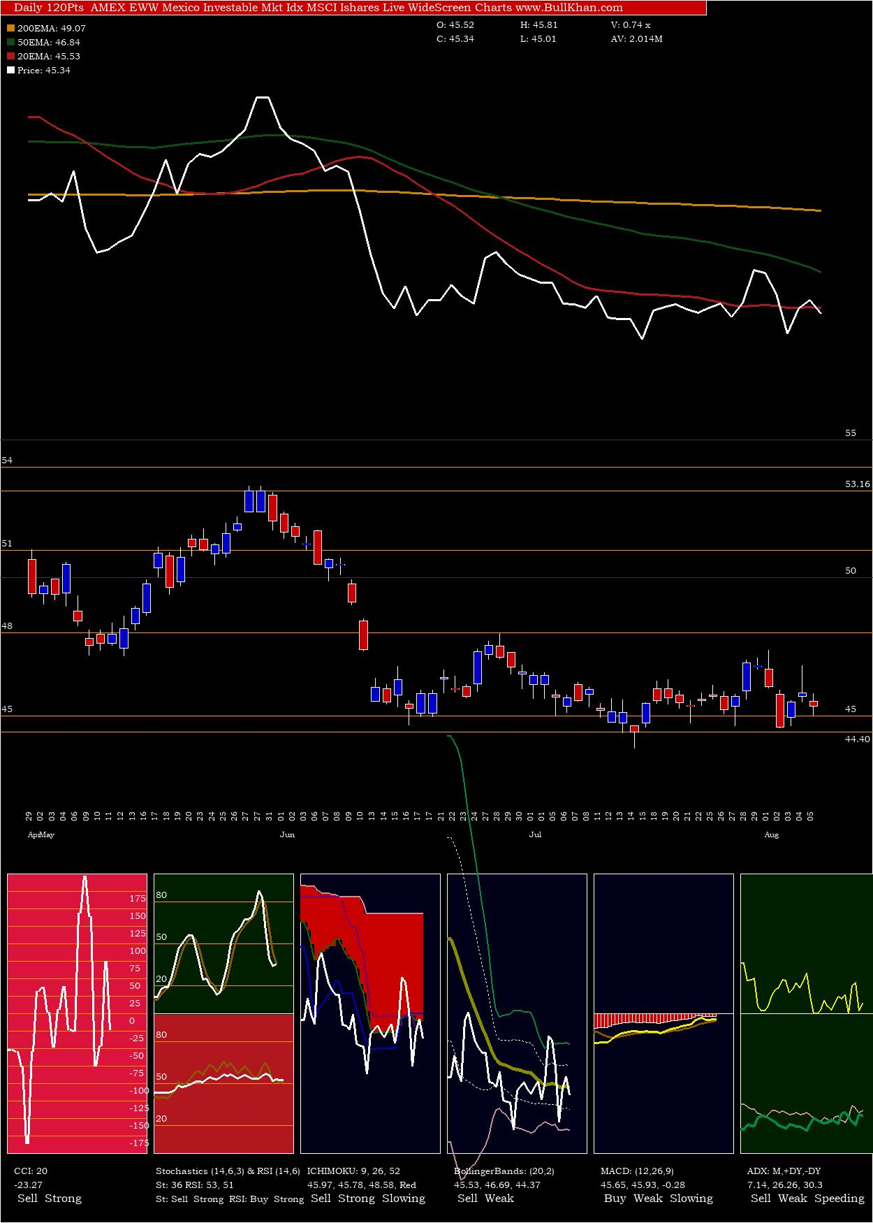 Mexico Investable charts and indicators