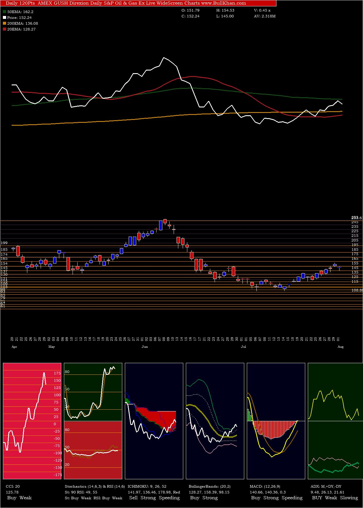 Direxion Daily S&P Oil & Gas Ex charts and indicators