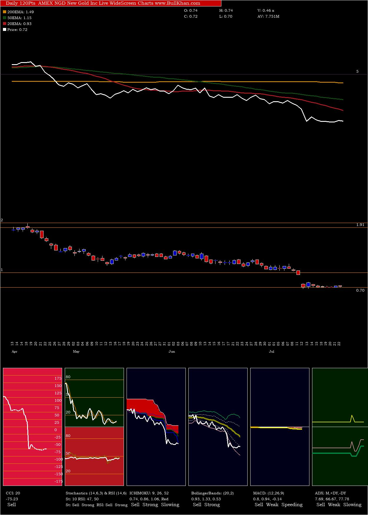 New Gold Inc charts and indicators