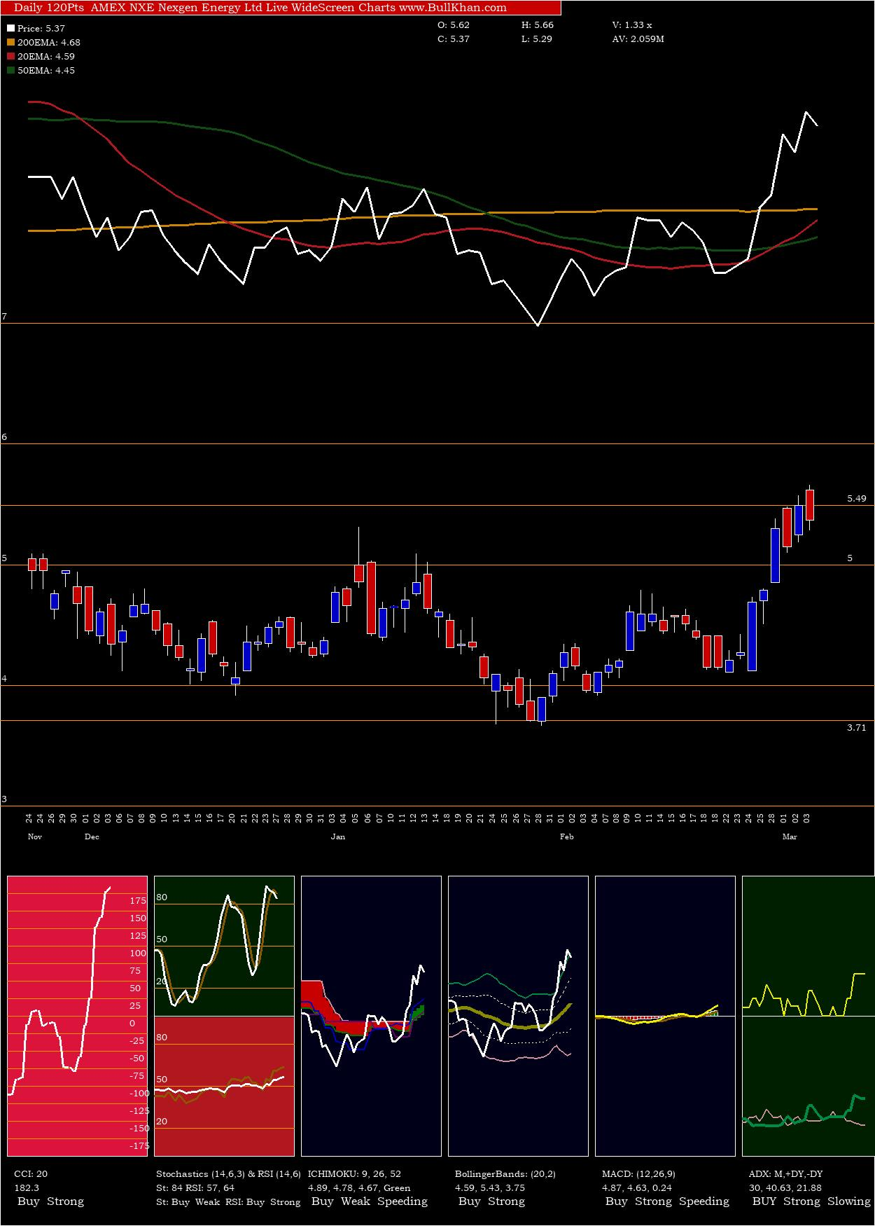 Nexgen Energy charts and indicators