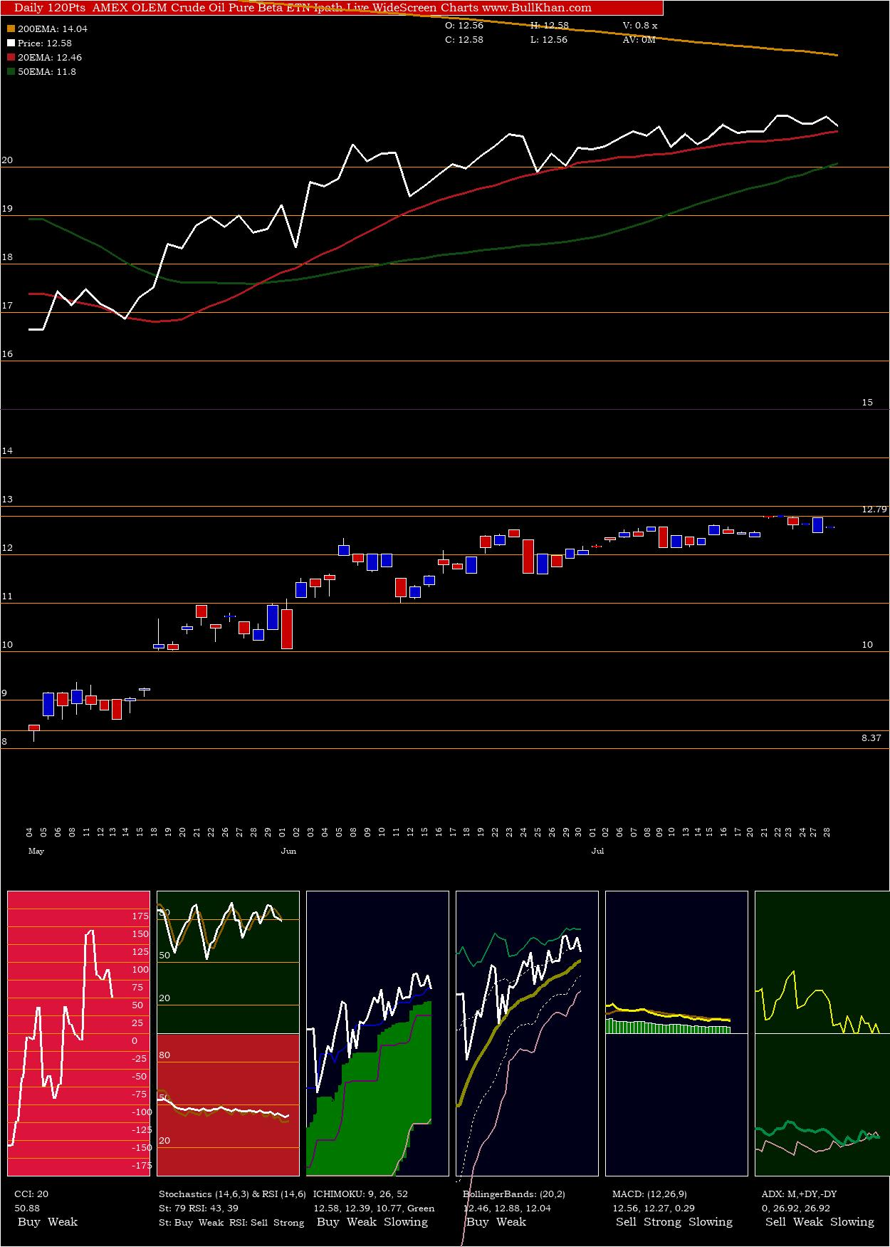 Crude Oil Pure Beta ETN Ipath charts and indicators