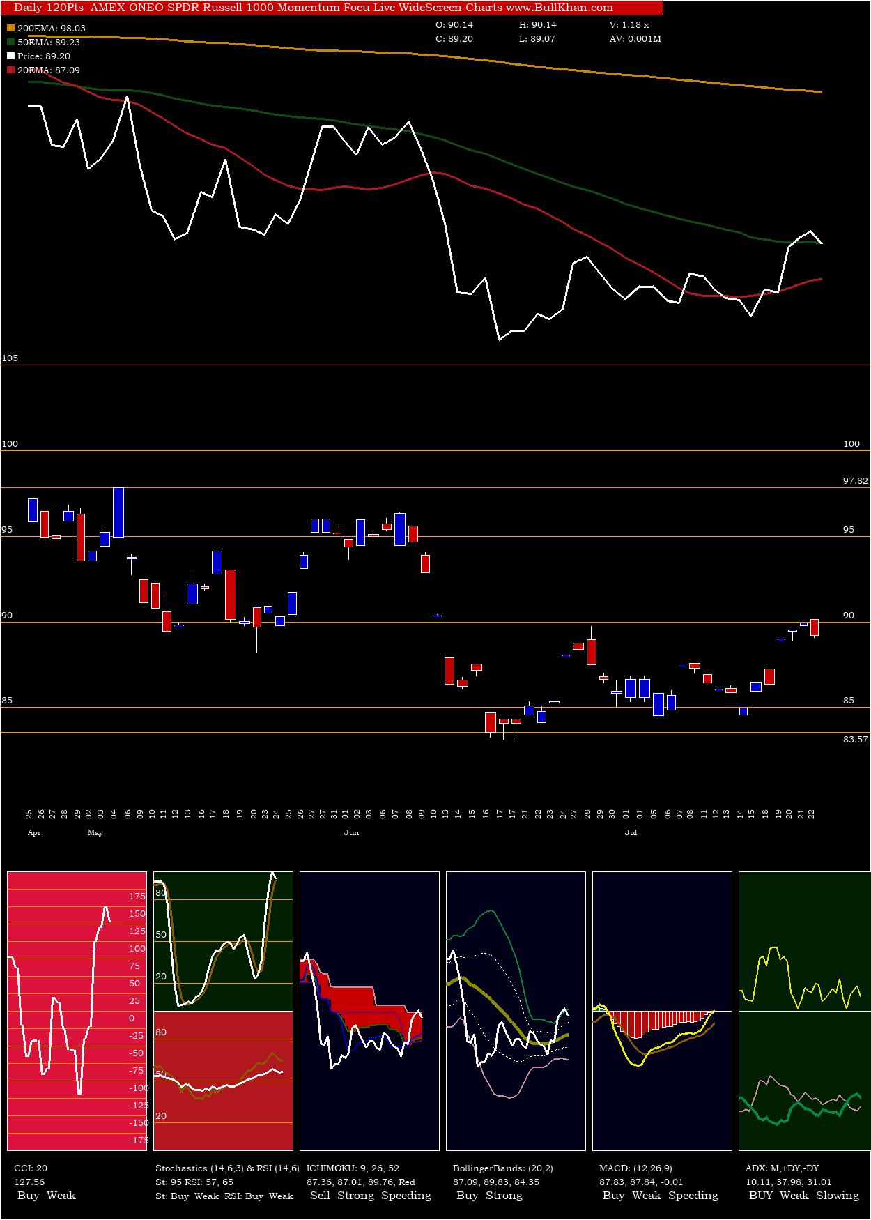 SPDR Russell 1000 Momentum Focu charts and indicators