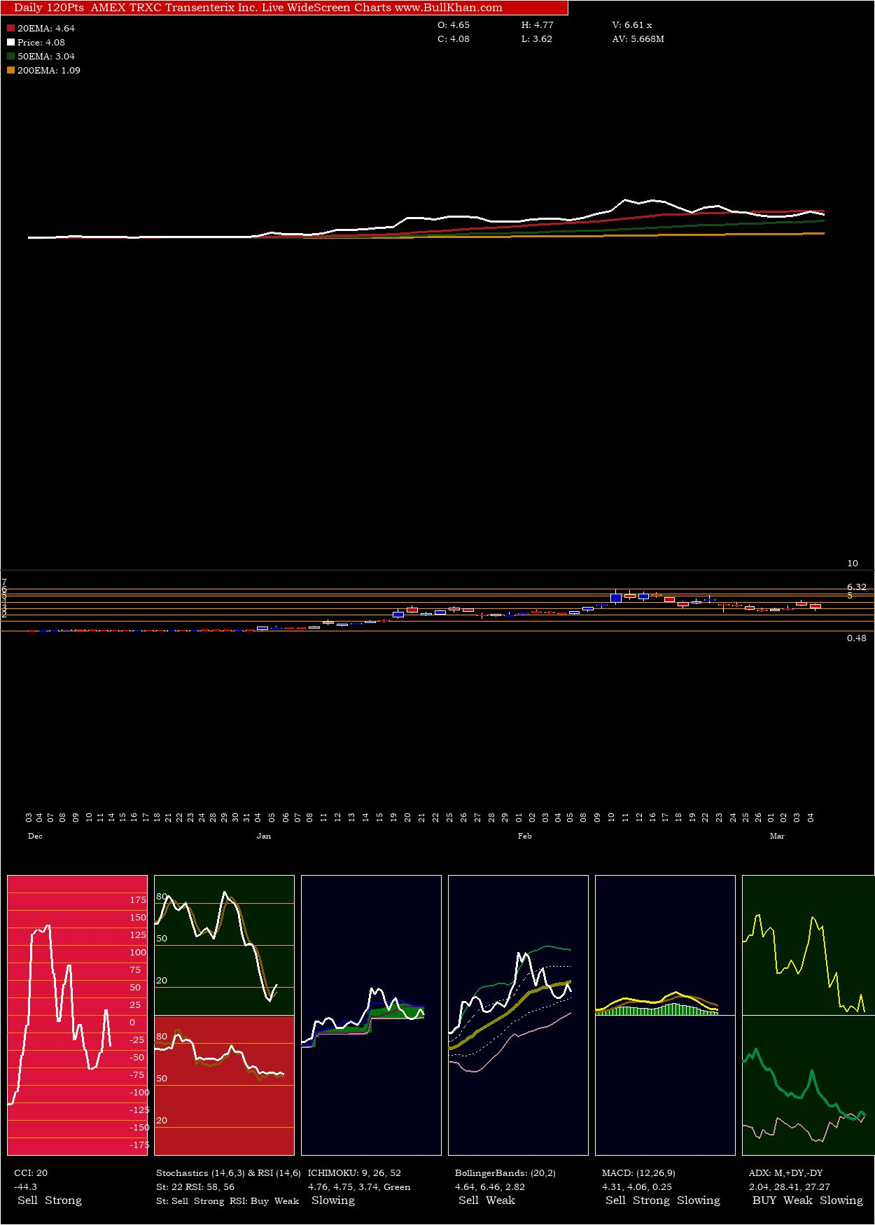 Transenterix Inc. charts and indicators