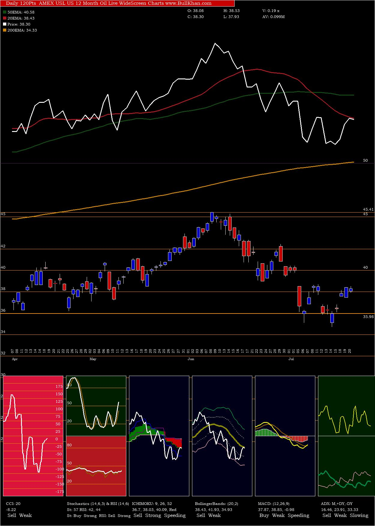 US 12 Month Oil charts and indicators