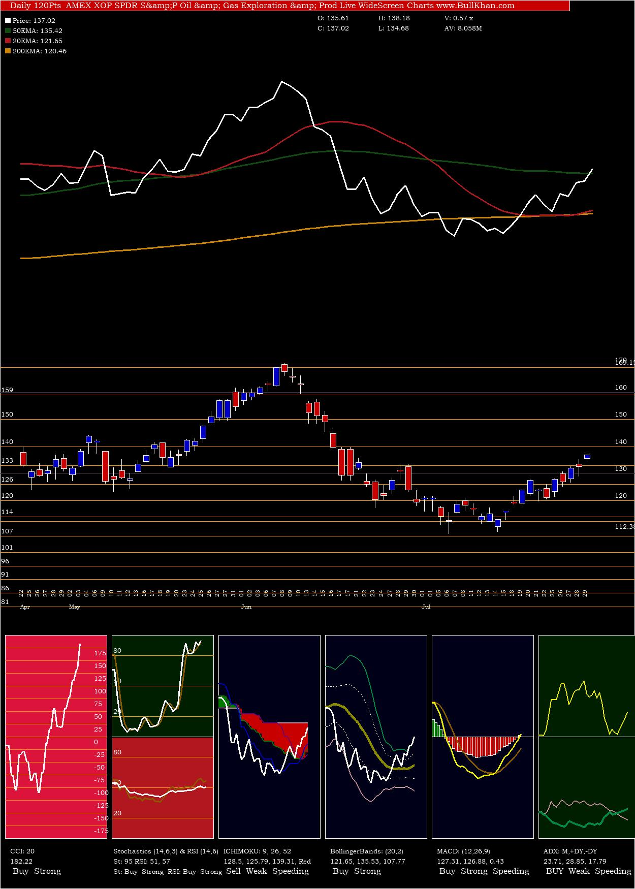 SPDR S&P Oil & Gas Exploration & Prod charts and indicators
