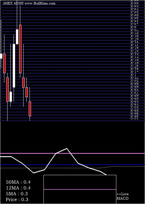 Golden Minerals monthly charts
