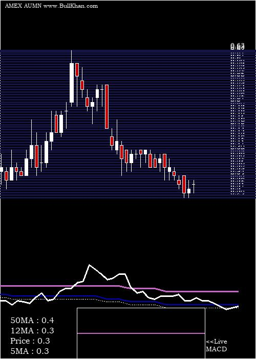 Golden Minerals weekly charts