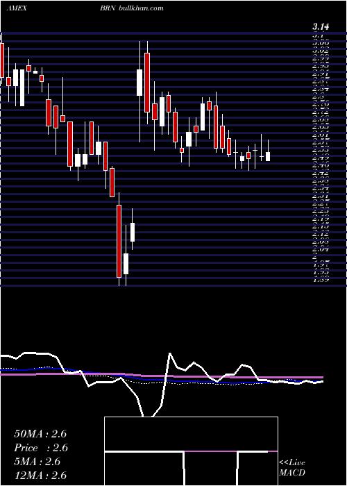 Barnwell Industries weekly charts