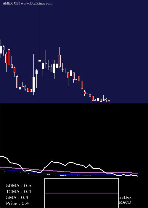 Camber Energy weekly charts