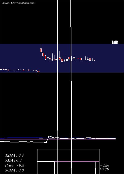 China Pharma weekly charts