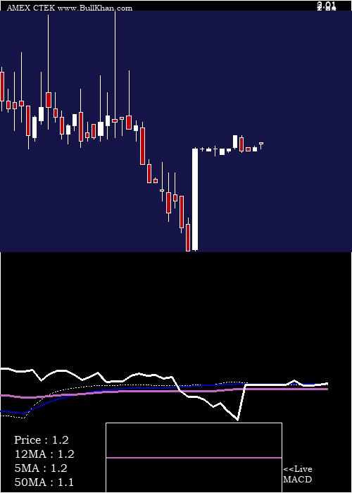 Cynergis Tek weekly charts