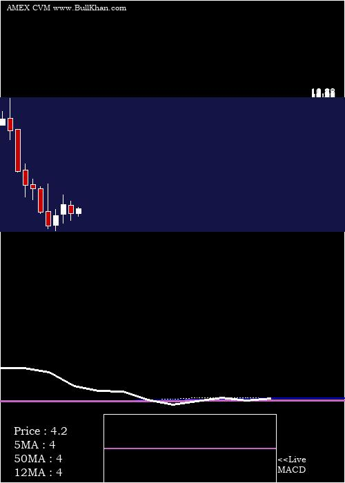 Cel Sci monthly charts