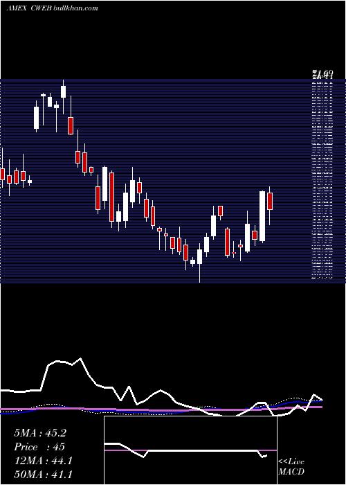 Csi China weekly charts