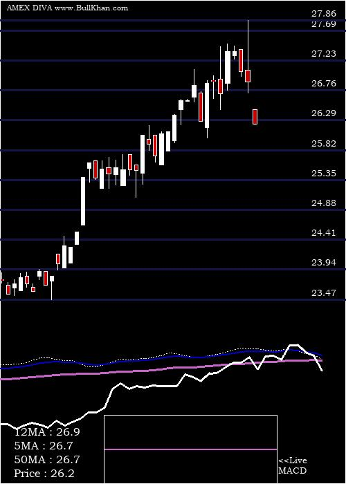 Quantshares Hedged weekly charts
