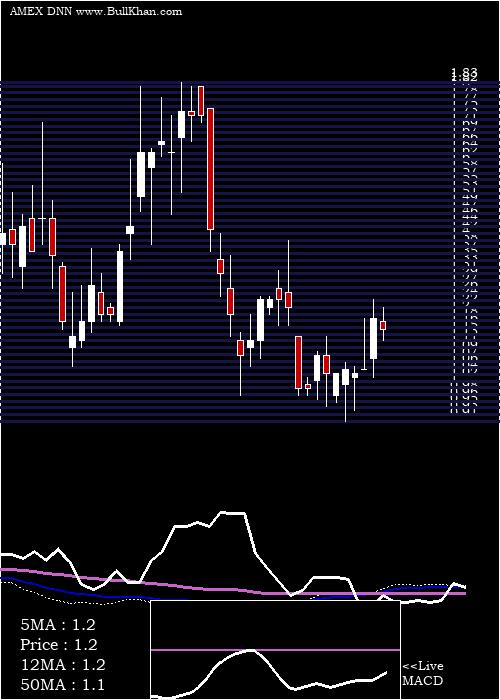 Denison Mines weekly charts