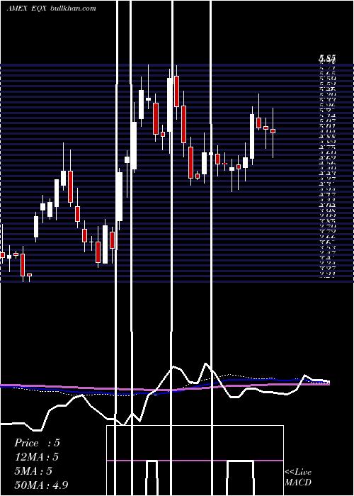 Equinox Gold weekly charts