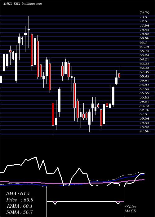 Energy Bull weekly charts