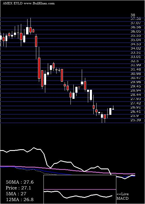 Cambria Emerging weekly charts