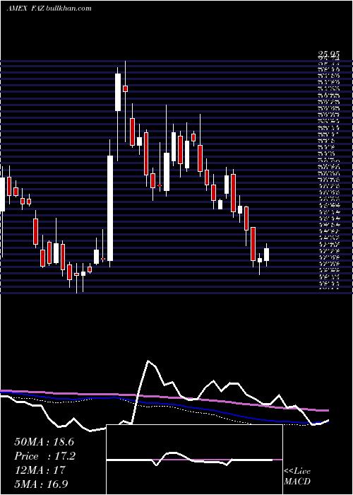 Financial Bear weekly charts