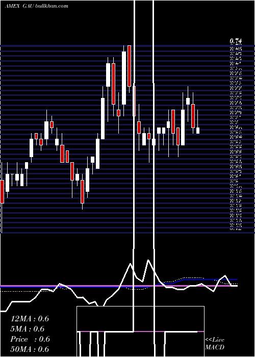 Galiano Gold weekly charts