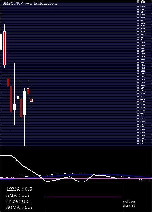 Inuvo Inc monthly charts