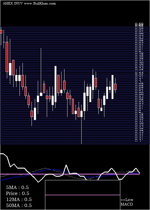 Inuvo Inc weekly charts