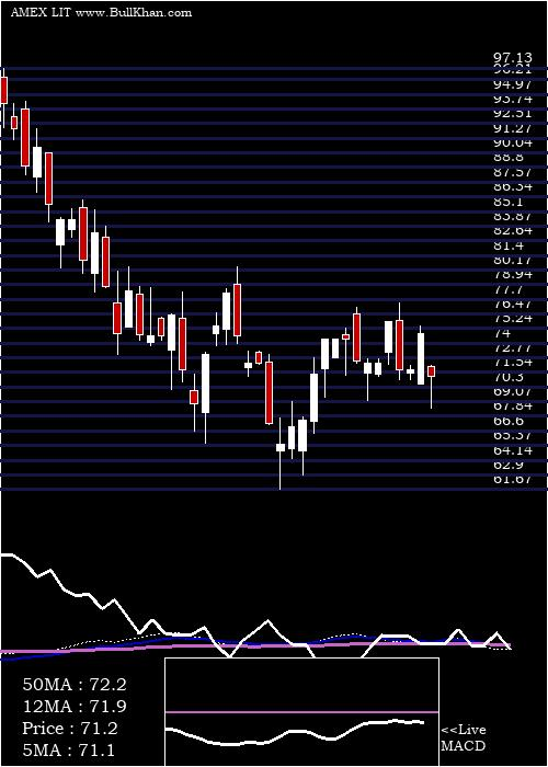 G X weekly charts