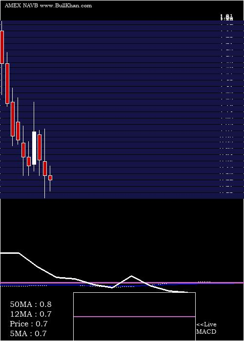 Navidea Biopharmaceuticals monthly charts