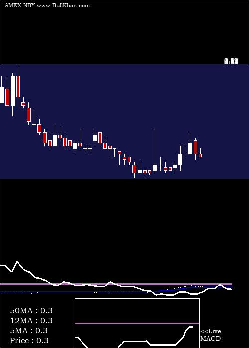 Novabay Pharmaceuticals weekly charts