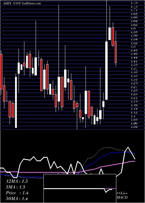Nanoviricides Inc weekly charts