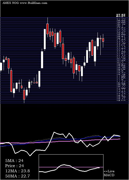 Northern Oil weekly charts