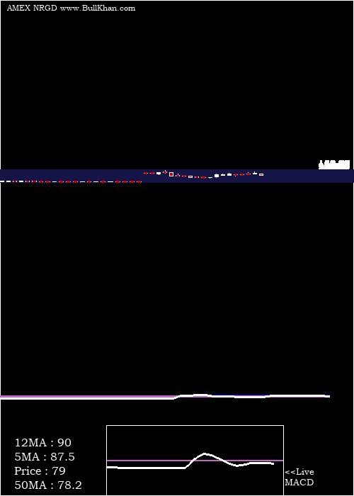 Microsectors 3x weekly charts