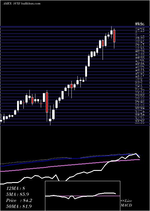 Short Vix weekly charts