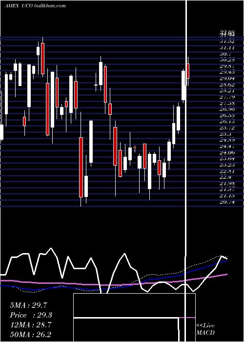 Ultra Dj weekly charts