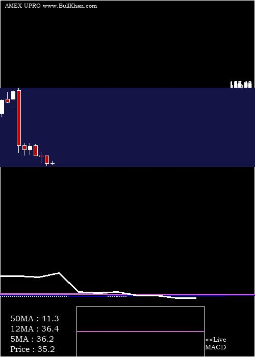 Ultrapro S monthly charts