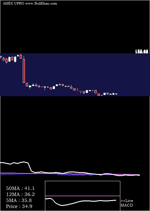 Ultrapro S weekly charts