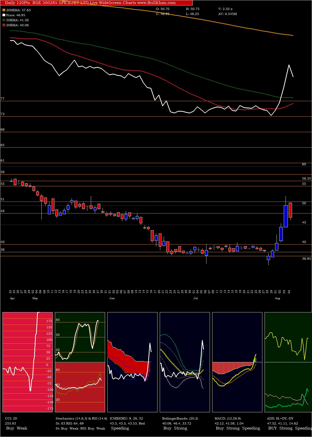 Spicejet charts and indicators