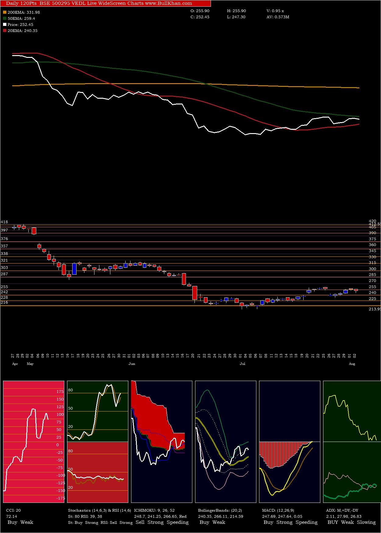 Vedl charts and indicators
