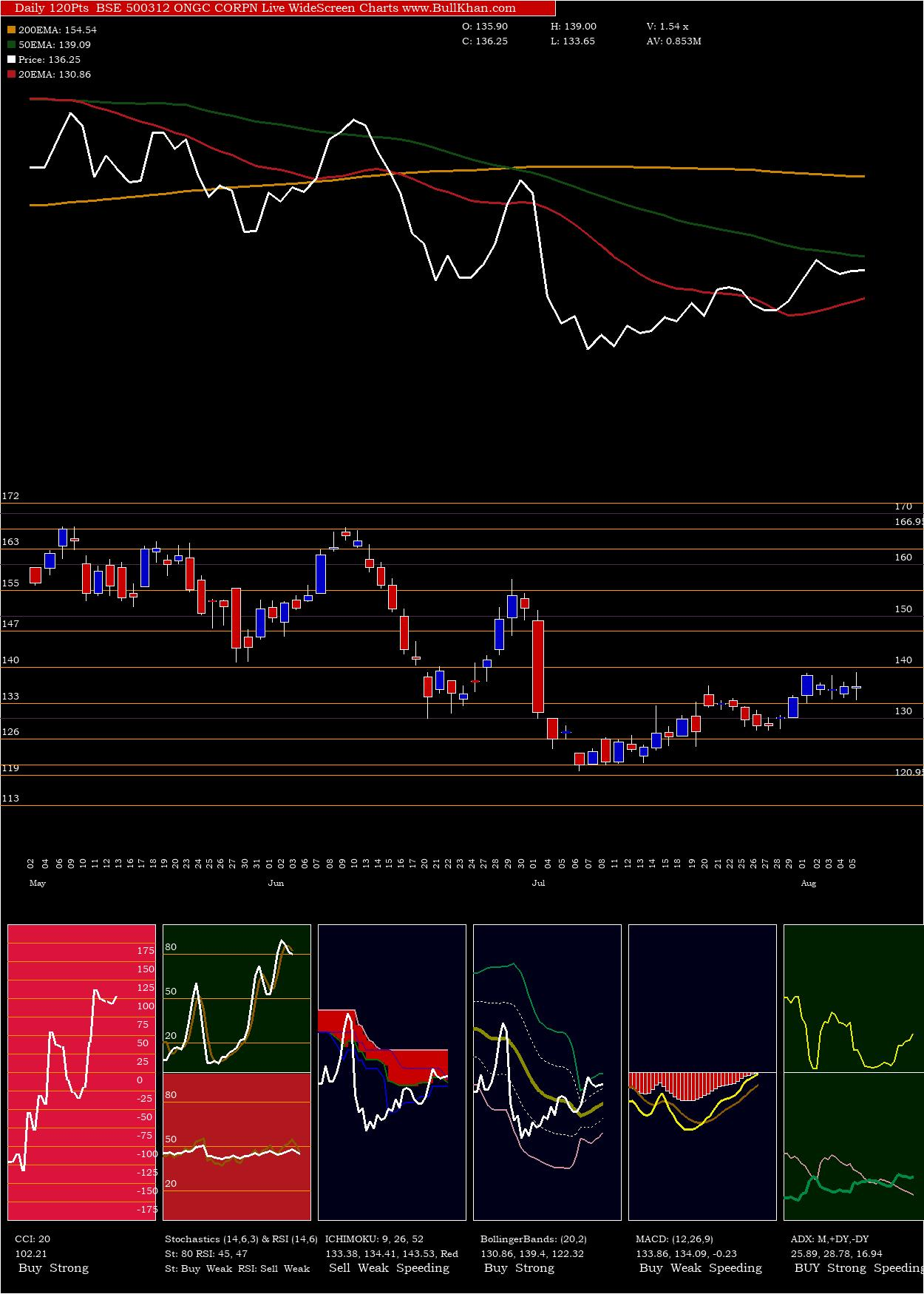Ongc Corpn charts and indicators