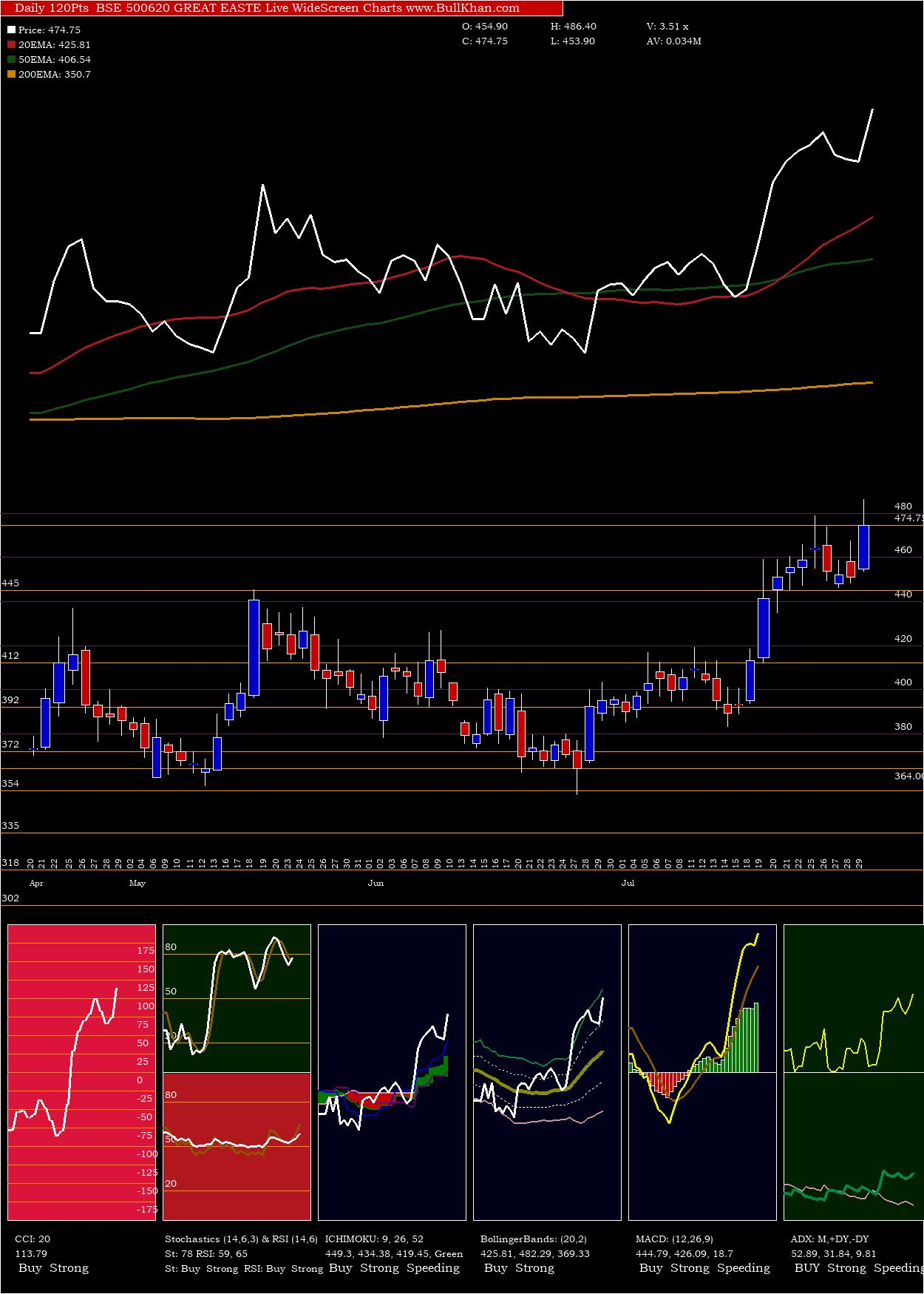 Great Easte charts and indicators