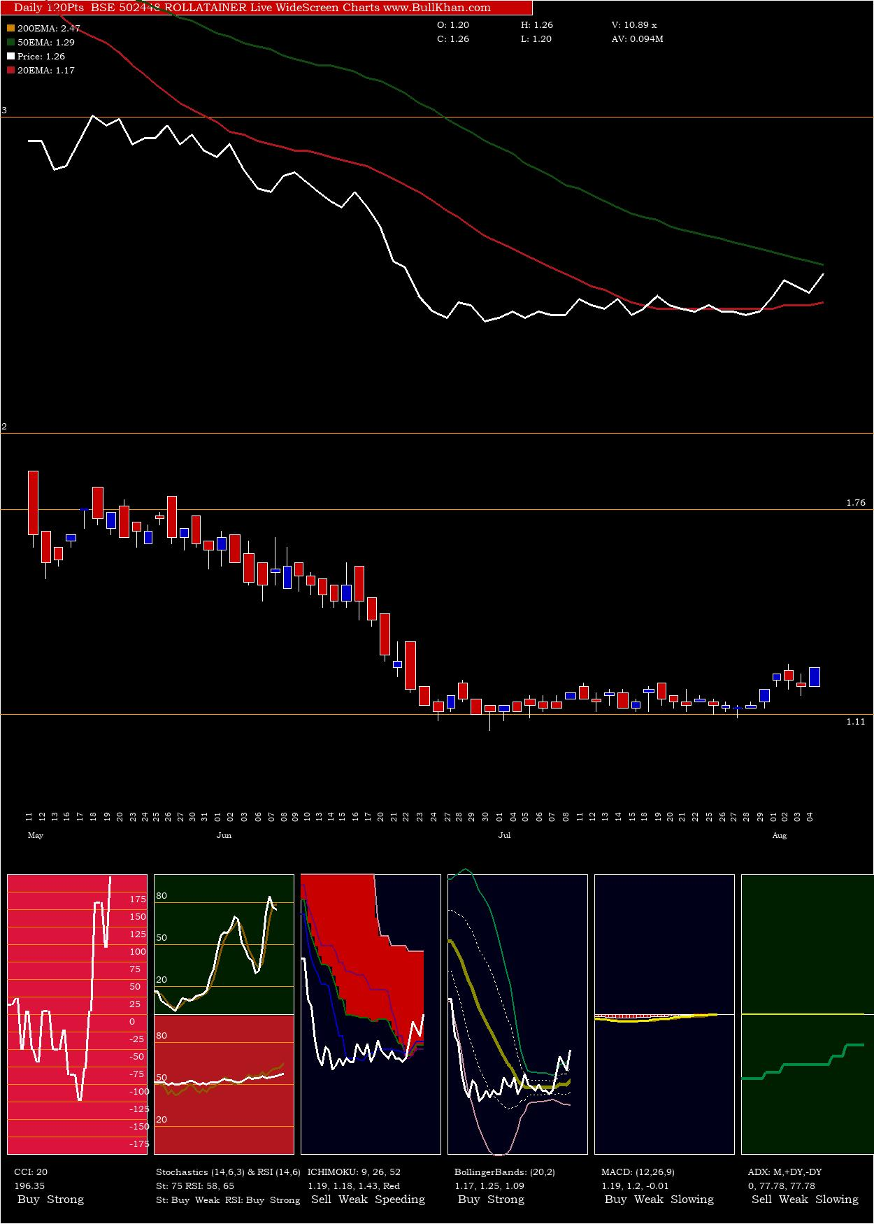Rollatainer charts and indicators