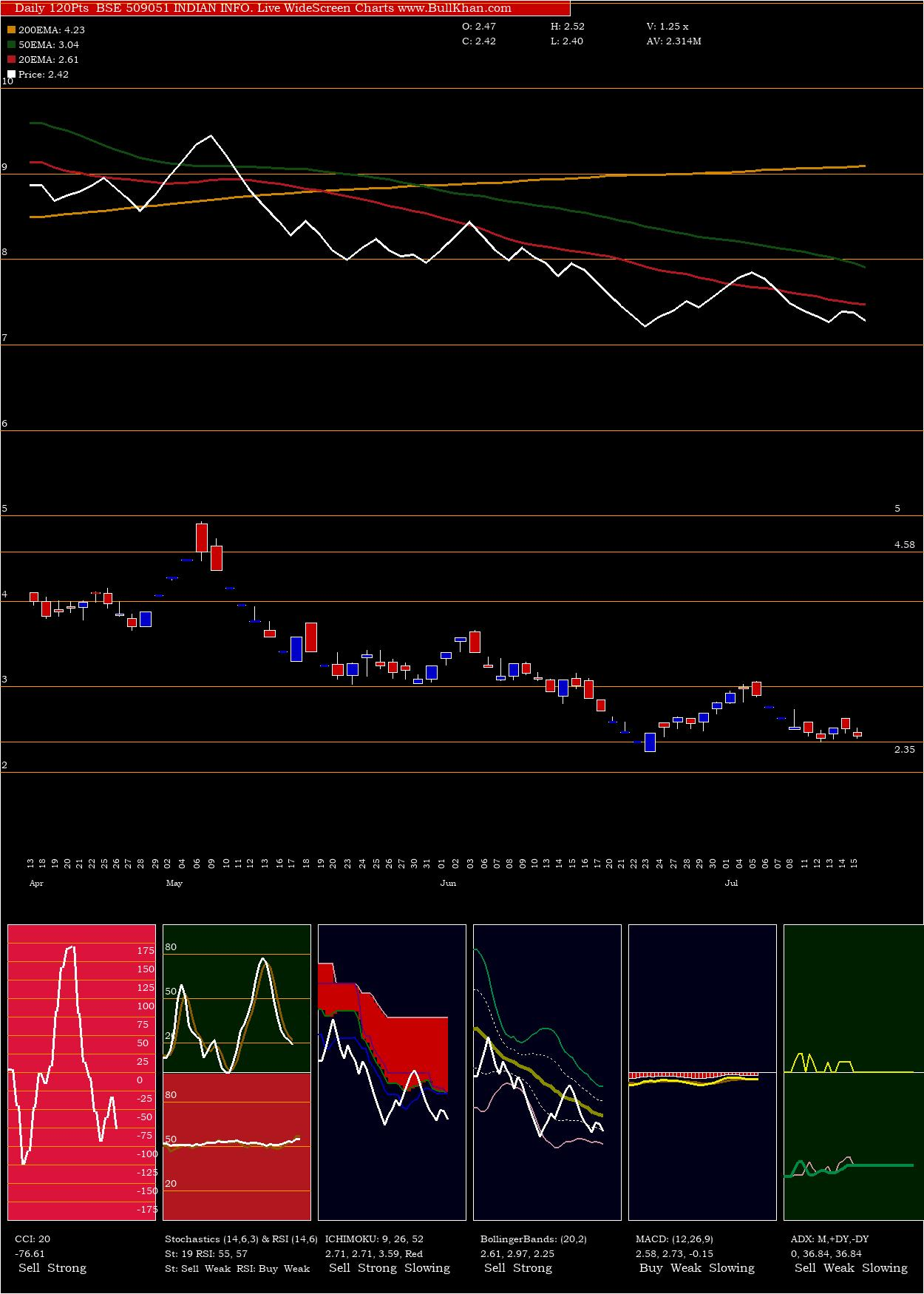 Indian Info charts and indicators