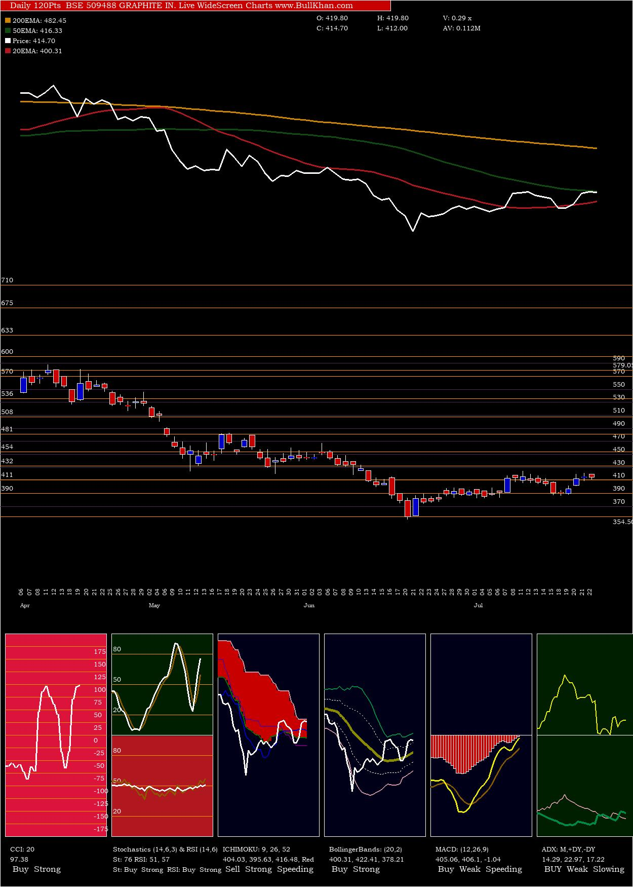 Graphite In charts and indicators