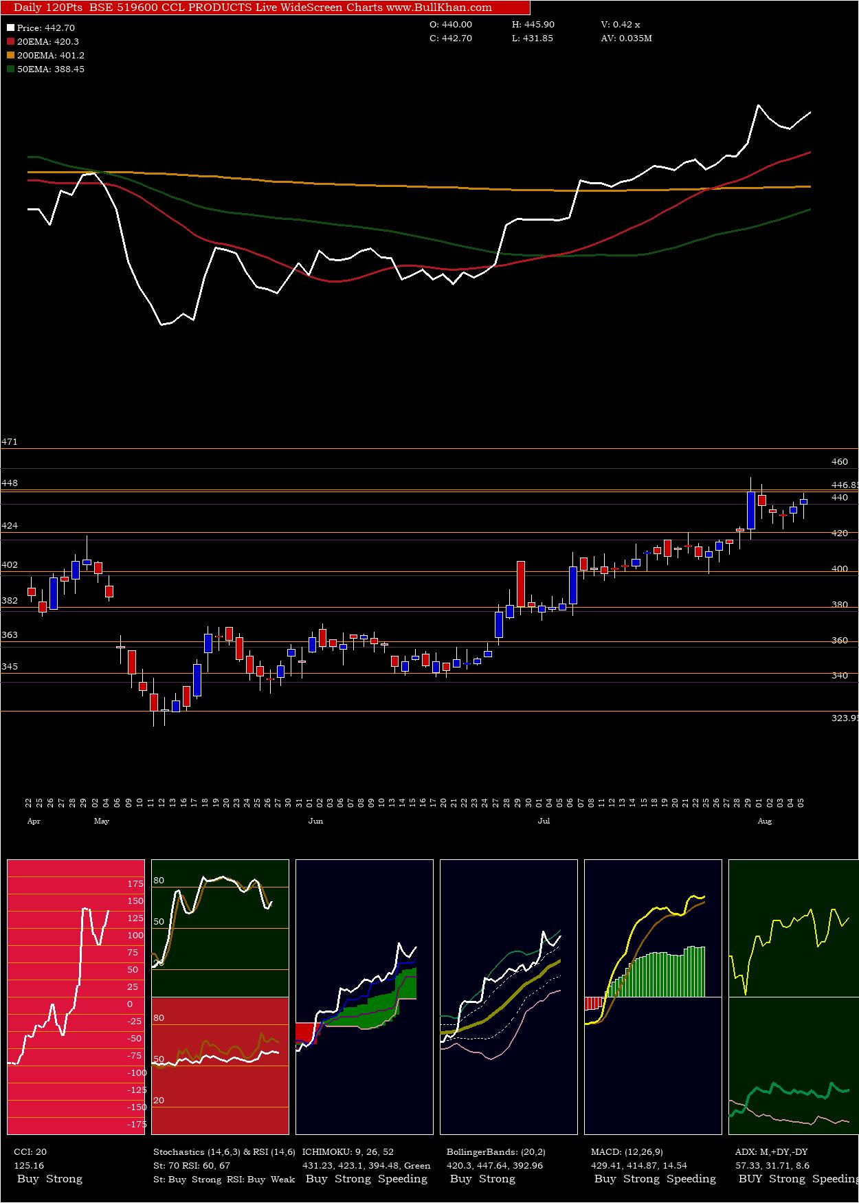 Ccl Products charts and indicators