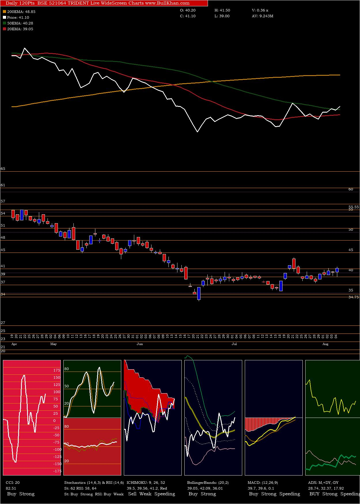 Trident charts and indicators