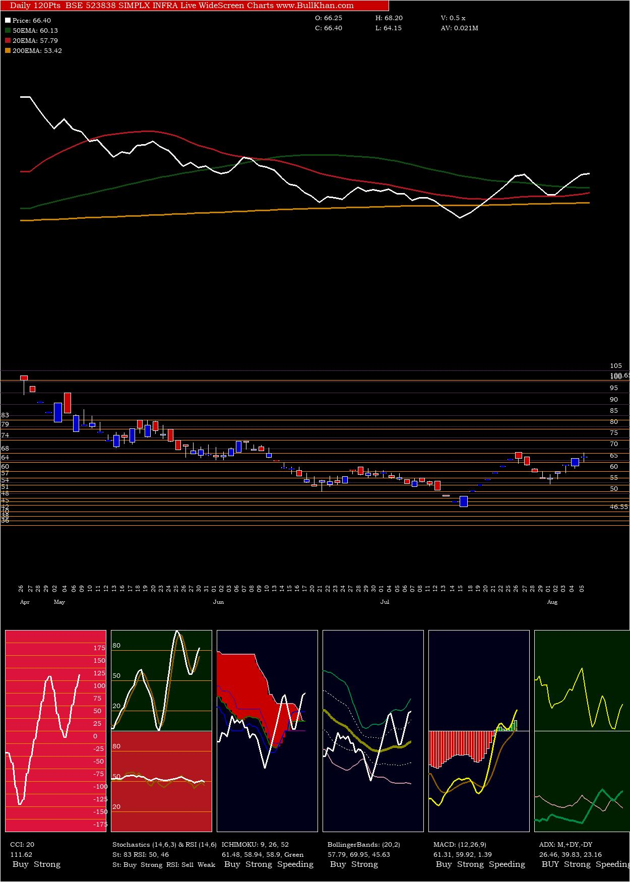Simplx Infra charts and indicators