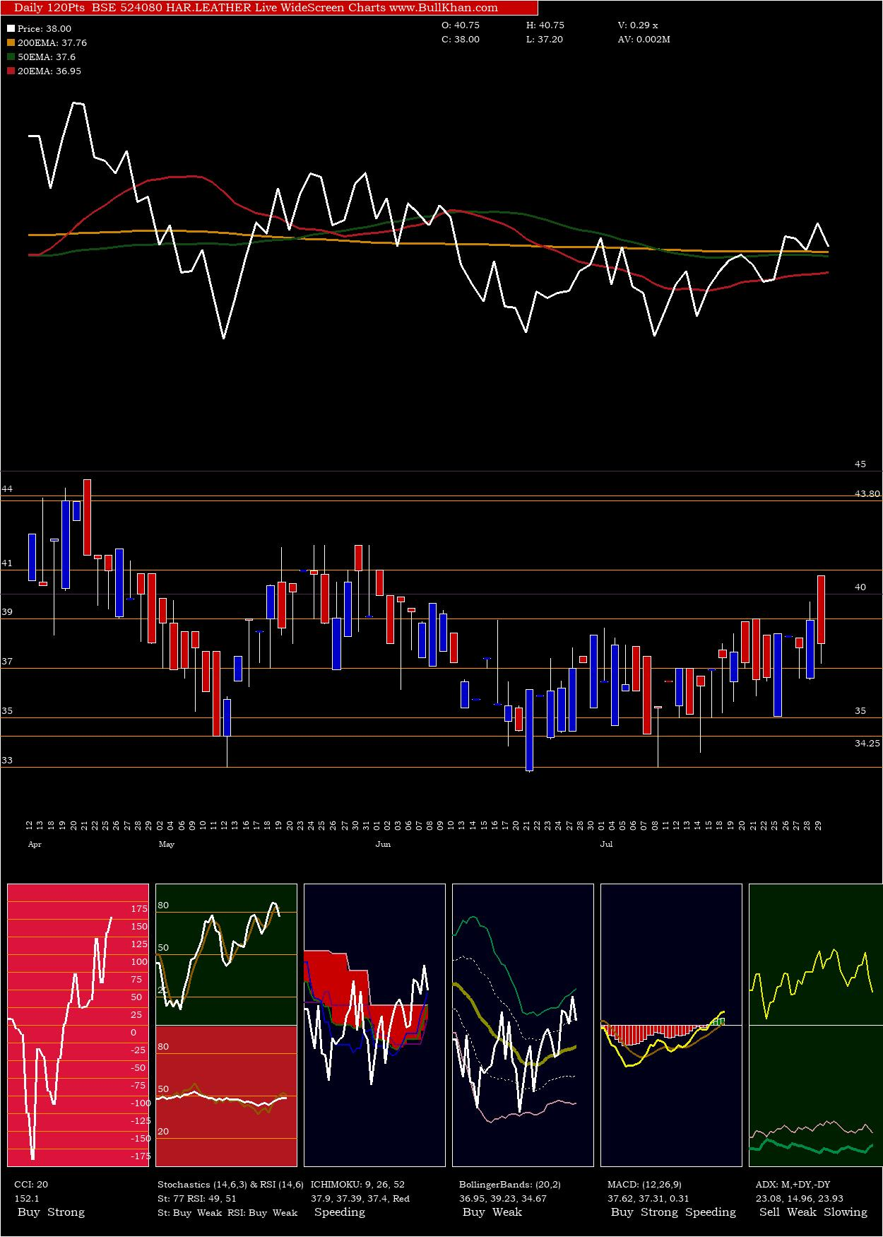 Har Leather charts and indicators