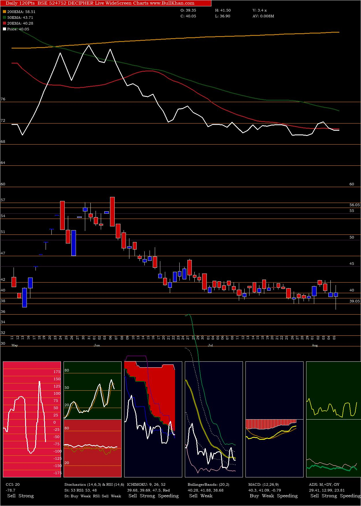 Decipher charts and indicators